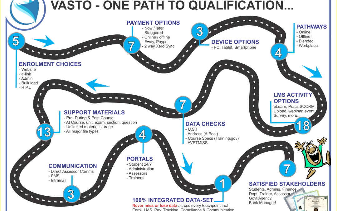Vasto's One Path To Qualification